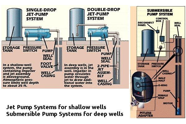 how does a deep well jet pump work diagram how does a