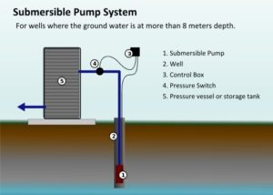 Submersible Well Pump Repair