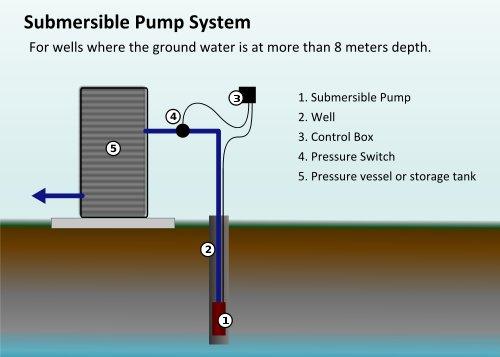 Well Pump Repair Lakeland Water Pump Co Hopatcong Nj