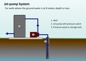 Jet Well Pump Repair