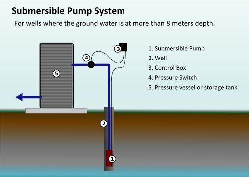 Well Pump Repair | Lakeland Water Pump Co | Hopatcong, NJ Well X Trol Pump Control Box Wiring Diagram on
