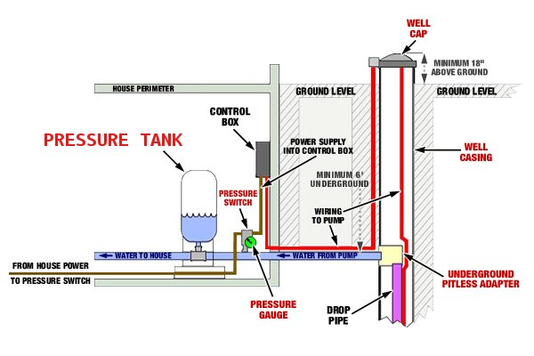 Well Pressure Tank diagram