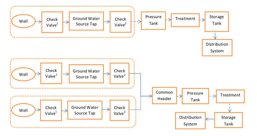 Water-System-Components-for-Ground-Water-Source-Taps